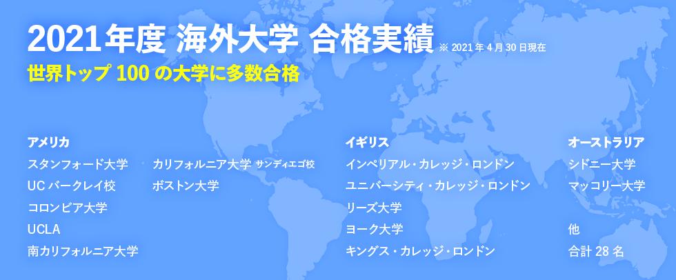 2021年度 海外大学 合格実績 世界トップ100の大学に多数合格